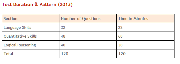 NMAT 2013 Test dates AND IMPORTANT TOPICS