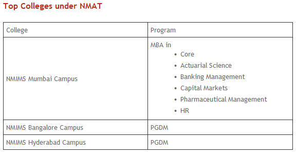 Exam Format • The NMAT is a computer-based test conducted over a period of 10 weeks • You can select your test date and slot based on choice and availability
